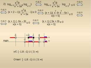 2) log x -9 x + 5x 2 2 x+2 log 1 x+2 ≤ О.Д.З (x + 2 – 1)( - 1) x -9 x + 5x 2