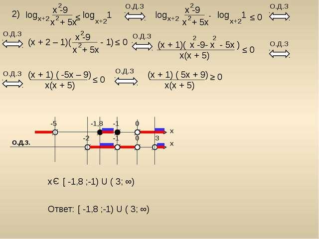 2) log x -9 x + 5x 2 2 x+2 log 1 x+2 ≤ О.Д.З (x + 2 – 1)( - 1) x -9 x + 5x 2...