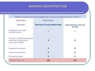 Рейтинг оценки развития параметра: сильно=3 номинально=2 слабо=1 ПараметрыН
