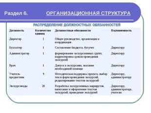 Раздел 6. ОРГАНИЗАЦИОННАЯ СТРУКТУРА Должность Количество единицДолжностные