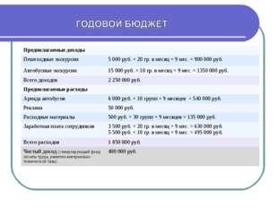 Предполагаемые доходы Пешеходные экскурсии5 000 руб. × 20 гр. в месяц × 9 м