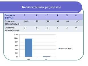 Количественные результаты Вопросы анкеты123456 Ответили положительно10