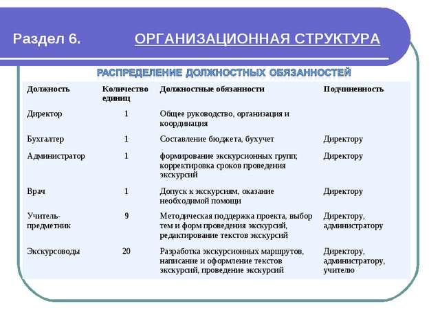 Раздел 6. ОРГАНИЗАЦИОННАЯ СТРУКТУРА Должность Количество единицДолжностные...