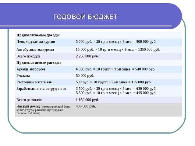 Предполагаемые доходы Пешеходные экскурсии5 000 руб. × 20 гр. в месяц × 9 м...