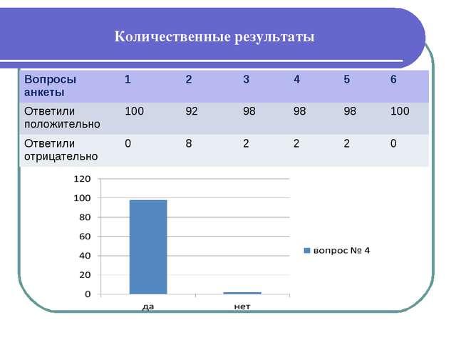 Количественные результаты Вопросы анкеты123456 Ответили положительно10...