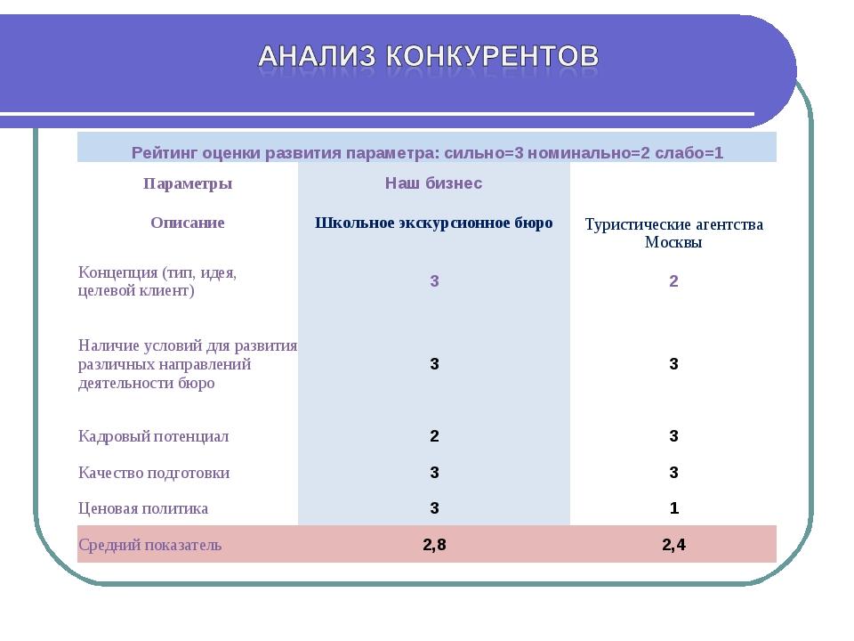 Рейтинг оценки развития параметра: сильно=3 номинально=2 слабо=1 ПараметрыН...