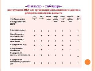 «Фильтр - таблица» инструментов ИКТ для организации дистанционного занятия с