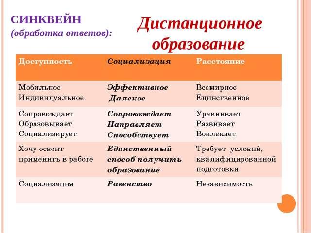 СИНКВЕЙН (обработка ответов): Дистанционное образование Доступность Социализа...