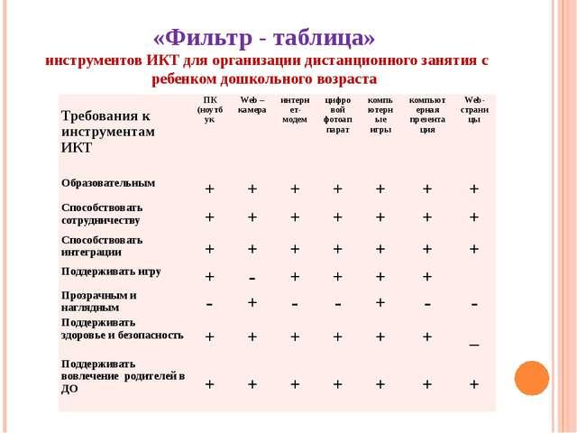 «Фильтр - таблица» инструментов ИКТ для организации дистанционного занятия с...