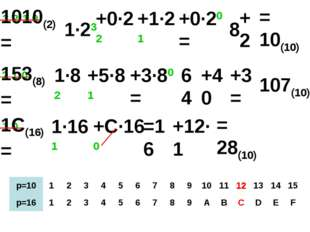 1010(2)= 1 0 2 1 0 3 2 1 0 1·23 +0·22 +1·21 +0·20= 8 +2 = 10(10) 153(8)= 1·82