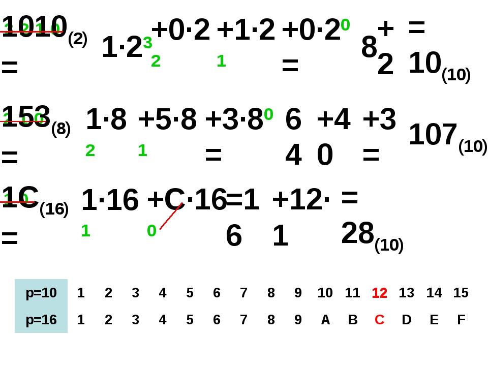 1010(2)= 1 0 2 1 0 3 2 1 0 1·23 +0·22 +1·21 +0·20= 8 +2 = 10(10) 153(8)= 1·82...