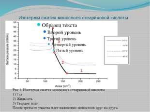 Изотермы сжатия монослоев стеариновой кислоты Рис 1. Изотермы сжатия монослое