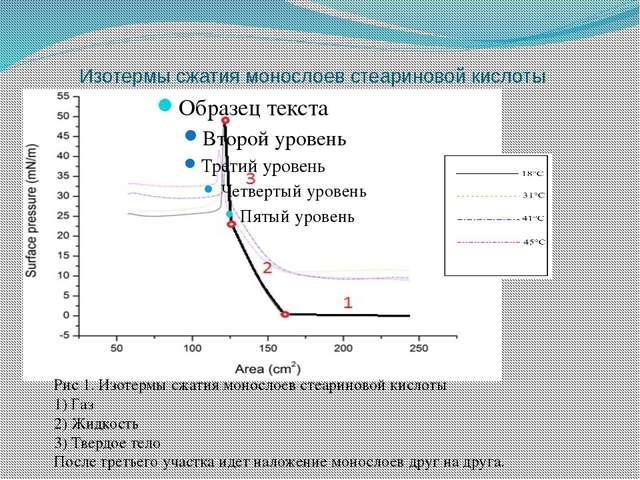 Изотермы сжатия монослоев стеариновой кислоты Рис 1. Изотермы сжатия монослое...