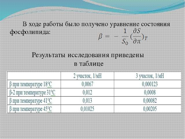 В ходе работы было получено уравнение состояния фосфолипида: Результаты иссле...