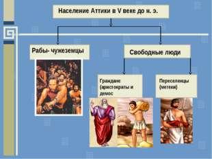 Население Аттики в V веке до н. э. Рабы- чужеземцы Свободные люди Граждане (