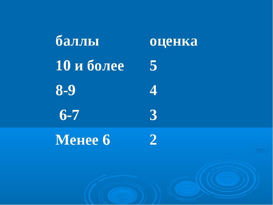баллыоценка 10 и более5 8-94 6-73 Менее 62