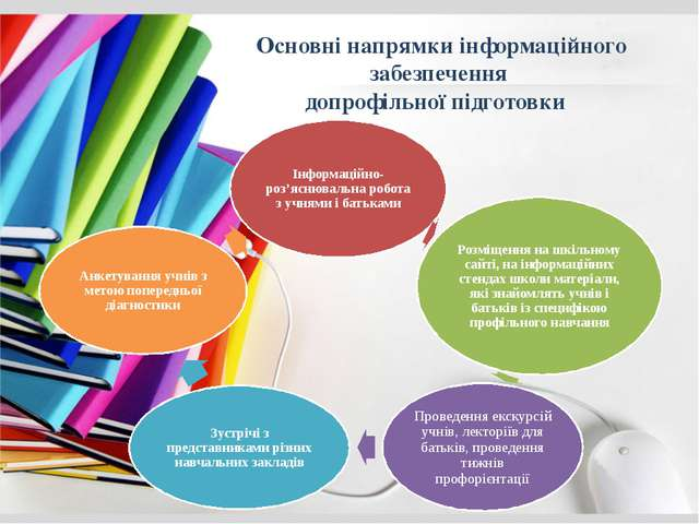 Основні напрямки інформаційного забезпечення допрофільної підготовки