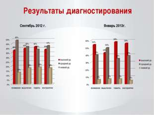 Сентябрь 2012 г. Январь 2013г. Результаты диагностирования