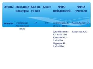 ЭтапыНазвание конкурсаКол-во уч-ковКлассФИО победителейФИО учителя школа