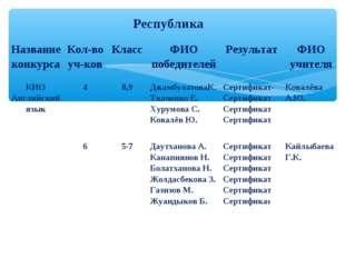 Республика Название конкурсаКол-во уч-ковКлассФИО победителейРезультатФИ
