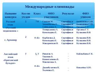 Международные олимпиады Название конкурсаКол-во уч-ковКлассФИО участников