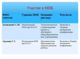Участие в НПК ФИО учителяУровень НПКНазвание доклада Результат Бозаканова