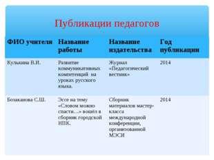 Публикации педагогов ФИО учителяНазвание работыНазвание издательстваГод пу
