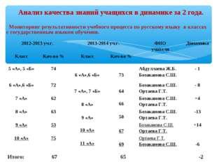 Мониторинг результативности учебного процесса по русскому языку в классах с