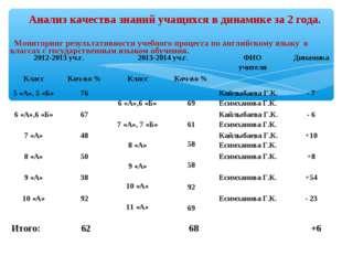 Мониторинг результативности учебного процесса по английскому языку в классах