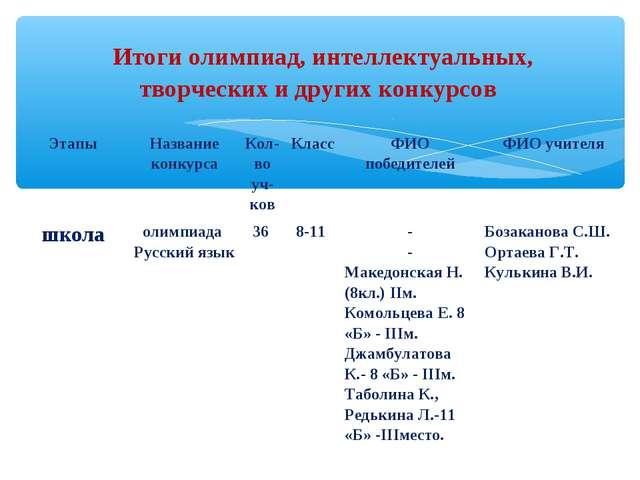 Итоги олимпиад, интеллектуальных, творческих и других конкурсов ЭтапыНазван...