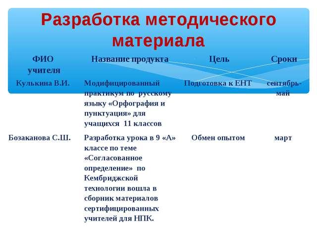 Разработка методического материала ФИО учителяНазвание продуктаЦельСроки...
