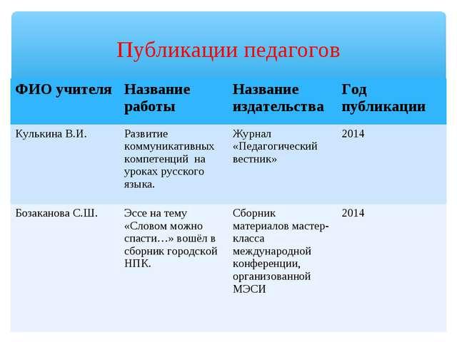 Публикации педагогов ФИО учителяНазвание работыНазвание издательстваГод пу...