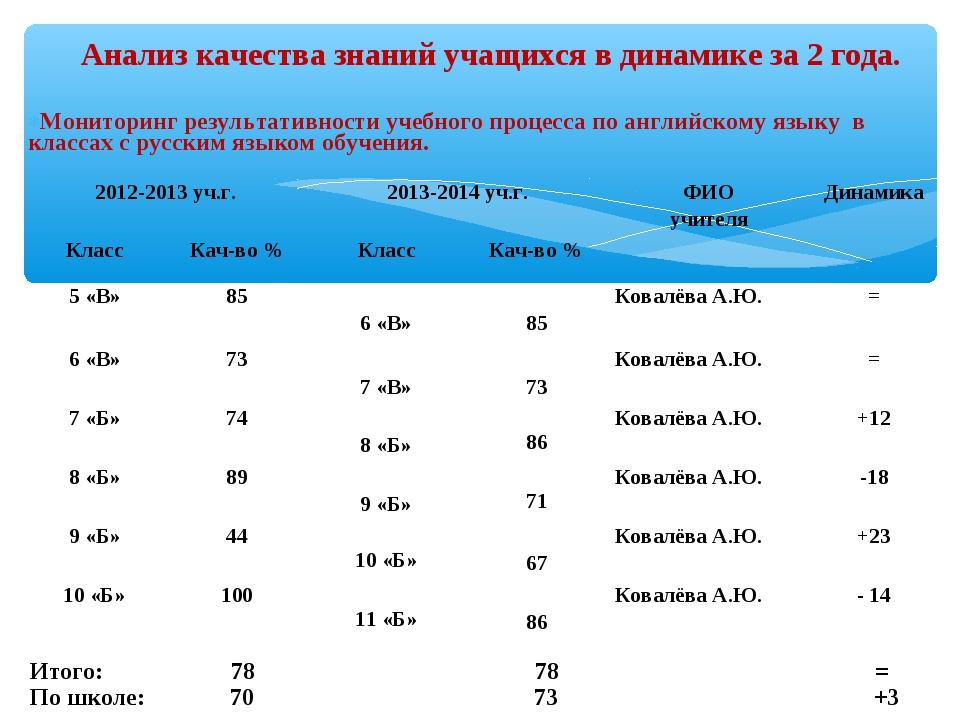 Мониторинг результативности учебного процесса по английскому языку в классах...
