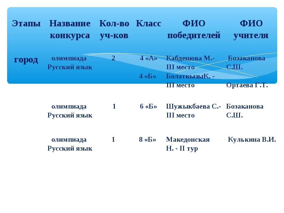 ЭтапыНазвание конкурсаКол-во уч-ковКлассФИО победителейФИО учителя город...