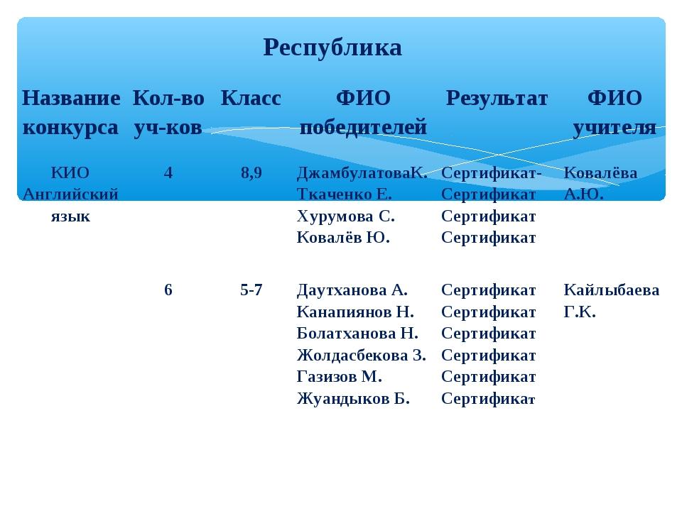 Республика Название конкурсаКол-во уч-ковКлассФИО победителейРезультатФИ...