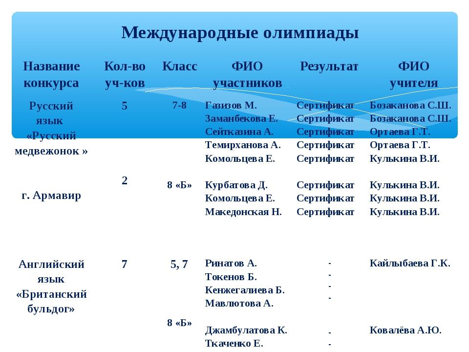Международные олимпиады Название конкурсаКол-во уч-ковКлассФИО участников...
