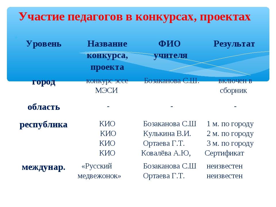 Участие педагогов в конкурсах, проектах УровеньНазвание конкурса, проектаФ...