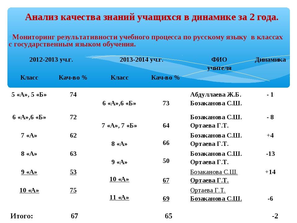 Мониторинг результативности учебного процесса по русскому языку в классах с...