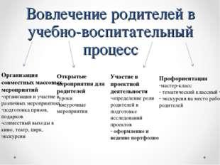 Вовлечение родителей в учебно-воспитательный процесс Организация совместных м