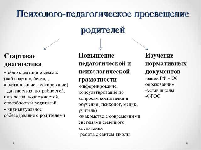 Психолого-педагогическое просвещение родителей Стартовая диагностика - сбор с...