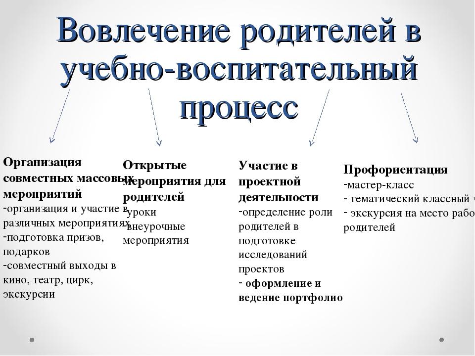 Вовлечение родителей в учебно-воспитательный процесс Организация совместных м...