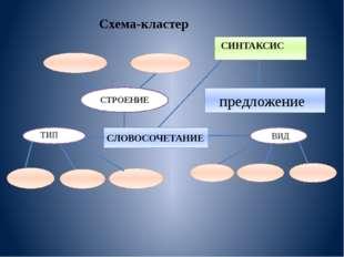 СЛОВОСОЧЕТАНИЕ ТИП СИНТАКСИС ВИД предложение СТРОЕНИЕ Схема-кластер