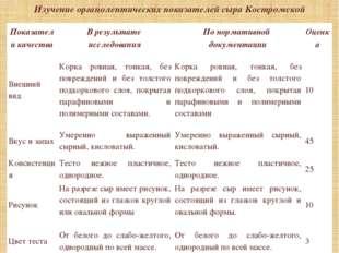 Изучение органолептических показателей сыра Костромской Показатели качества В