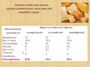 Сводная таблица оценок органолептических показателей твердых сыров. Наименова