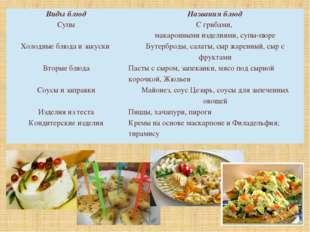 Виды блюд Названия блюд Супы С грибами, макаронными изделиями, супы-пюре Хол