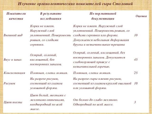 Изучение органолептических показателей сыра Столовый Показатели качества В ре...