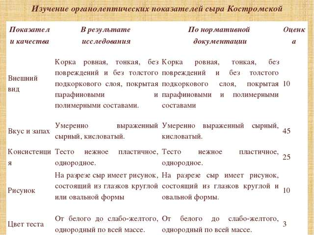 Изучение органолептических показателей сыра Костромской Показатели качества В...