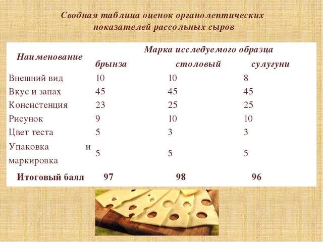 Сводная таблица оценок органолептических показателей рассольных сыров Наимено...