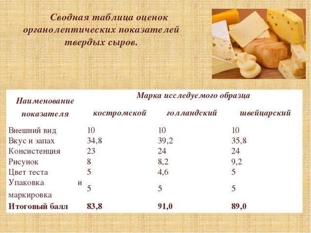 Сводная таблица оценок органолептических показателей твердых сыров. Наименова...