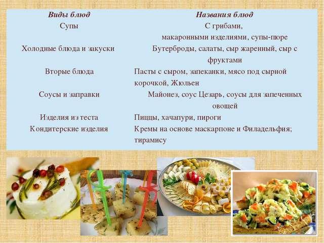 Виды блюд Названия блюд Супы С грибами, макаронными изделиями, супы-пюре Хол...